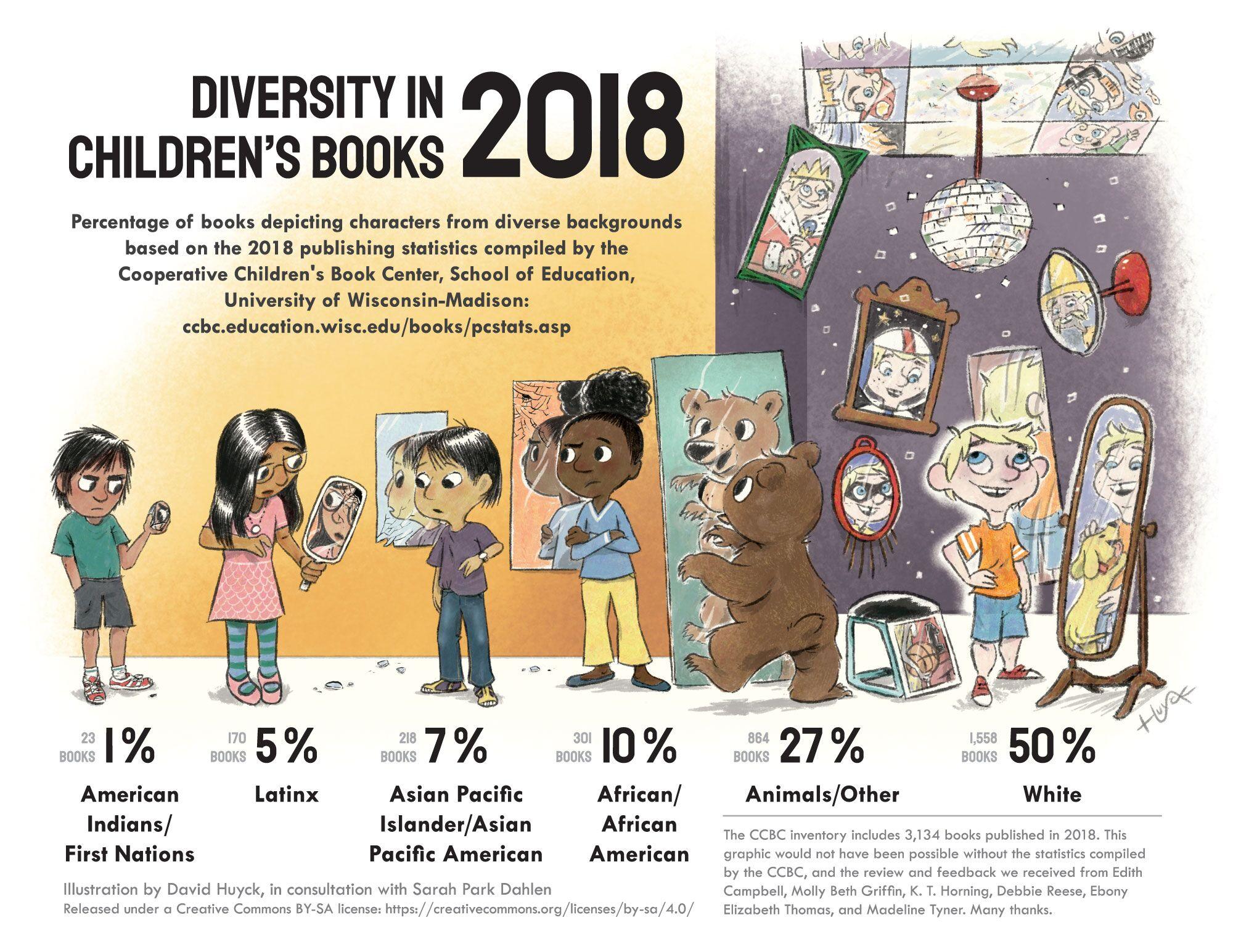 Diversity in Children's Books 2018 Infographic | OYAN