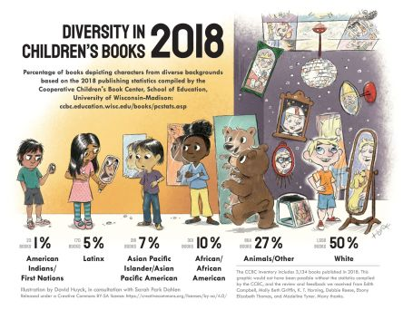 DiversityInChildrensBooks2018